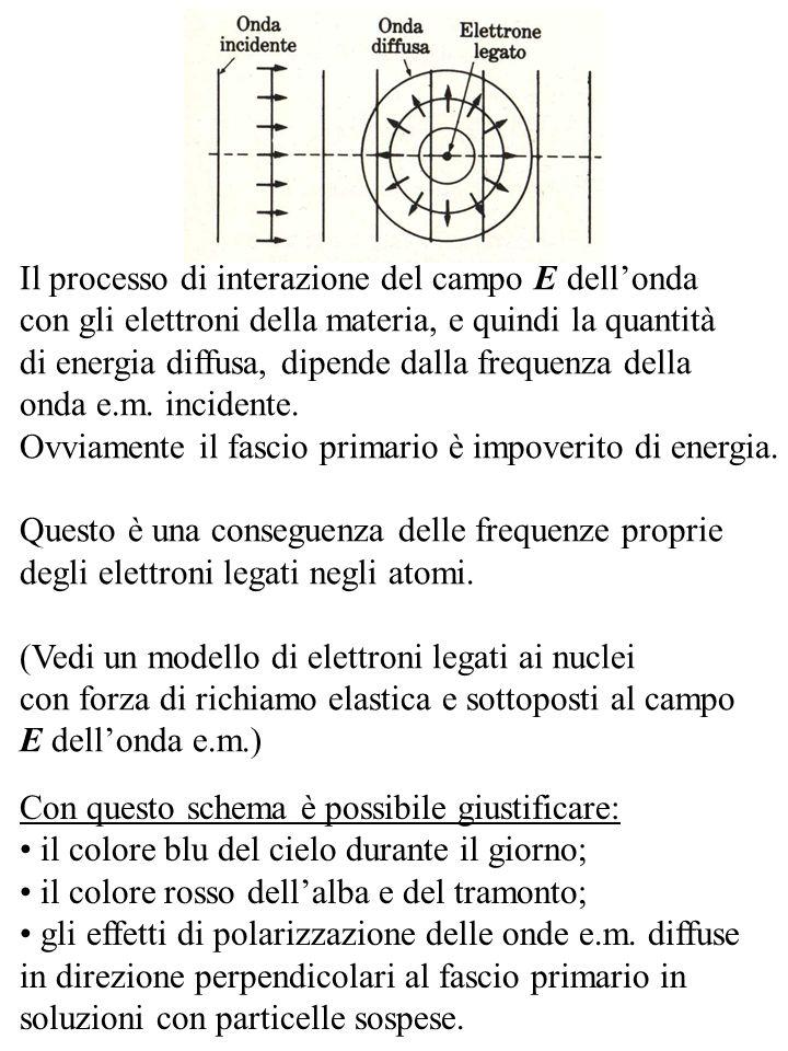 Il processo di interazione del campo E dell'onda