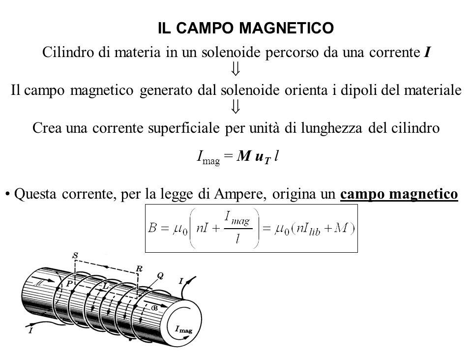 Cilindro di materia in un solenoide percorso da una corrente I 