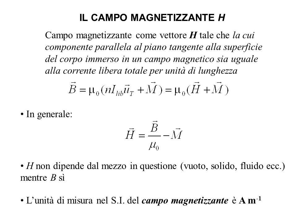 IL CAMPO MAGNETIZZANTE H