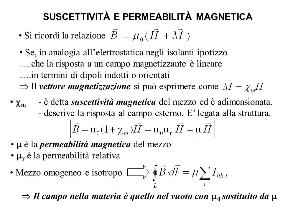  Il campo nella materia è quello nel vuoto con m0 sostituito da m