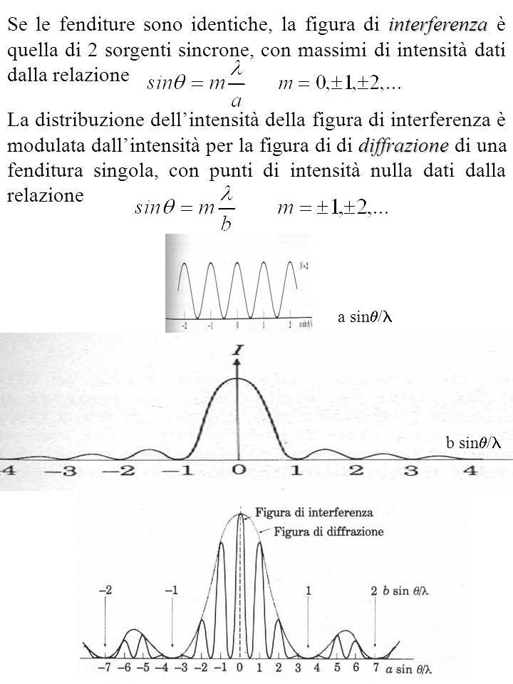 Se le fenditure sono identiche, la figura di interferenza è quella di 2 sorgenti sincrone, con massimi di intensità dati dalla relazione