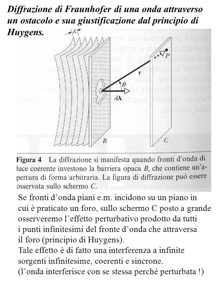 Diffrazione di Fraunhofer di una onda attraverso