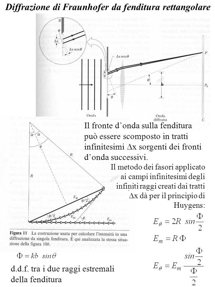Diffrazione di Fraunhofer da fenditura rettangolare