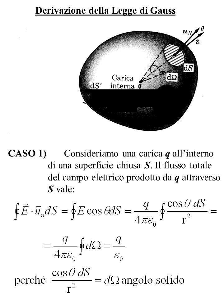 Derivazione della Legge di Gauss