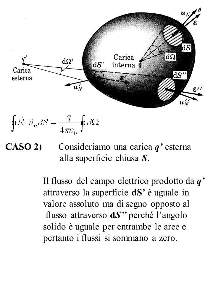 CASO 2) Consideriamo una carica q' esterna