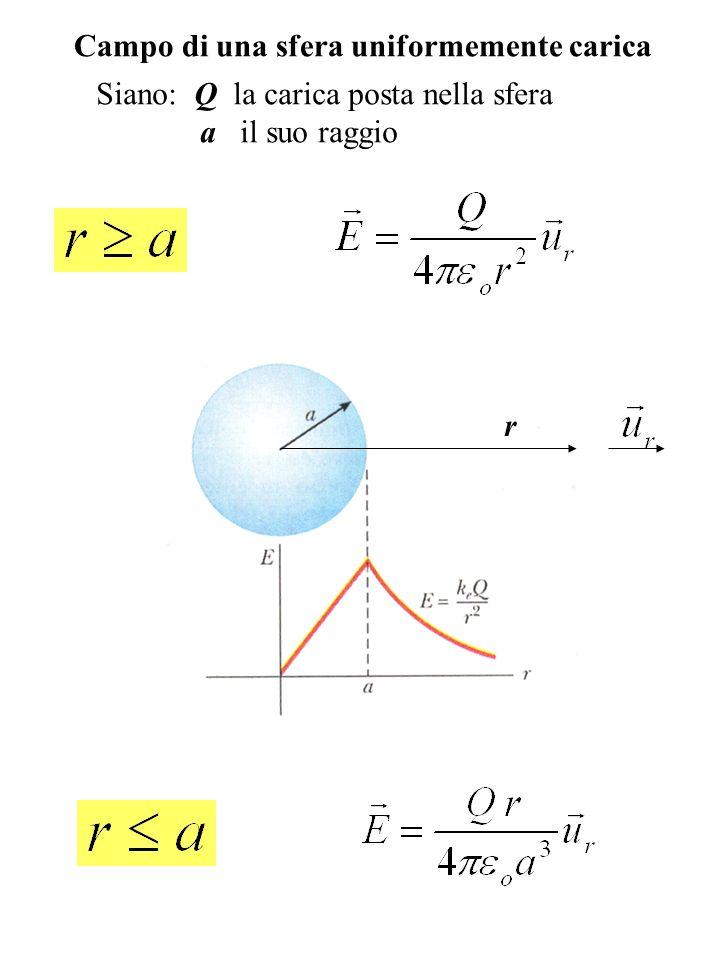 Campo di una sfera uniformemente carica