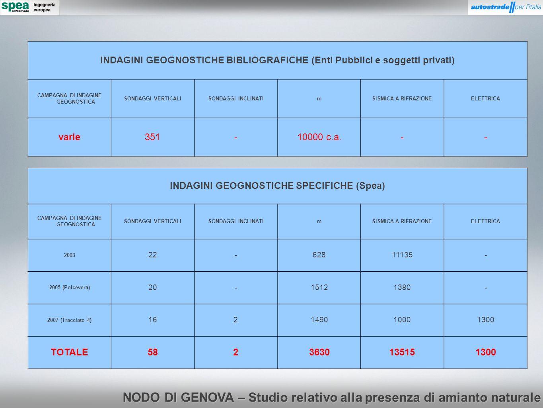 NODO DI GENOVA – Studio relativo alla presenza di amianto naturale