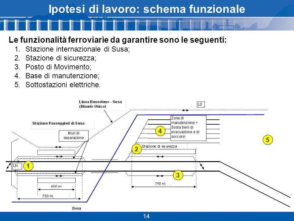 Ipotesi di lavoro: schema funzionale