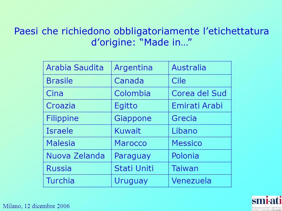 Paesi che richiedono obbligatoriamente l'etichettatura d'origine: Made in…