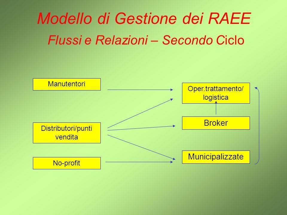 Modello di Gestione dei RAEE Flussi e Relazioni – Secondo Ciclo