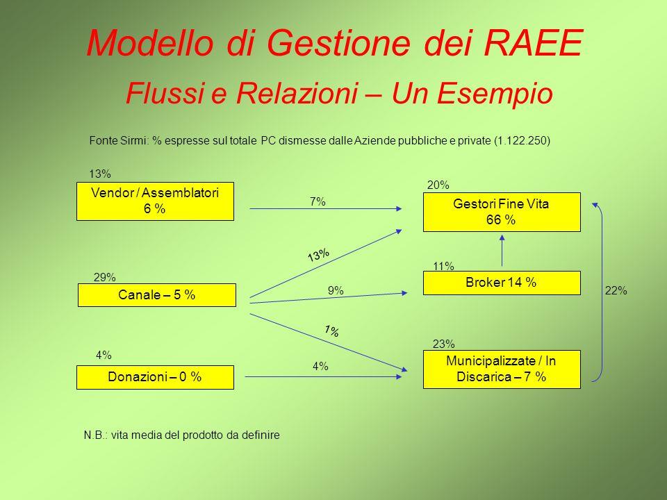 Modello di Gestione dei RAEE Flussi e Relazioni – Un Esempio