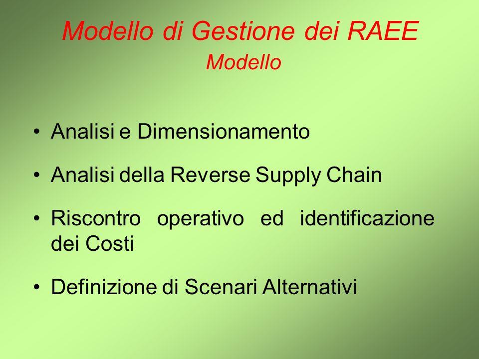 Modello di Gestione dei RAEE Modello