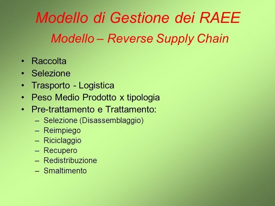 Modello di Gestione dei RAEE Modello – Reverse Supply Chain