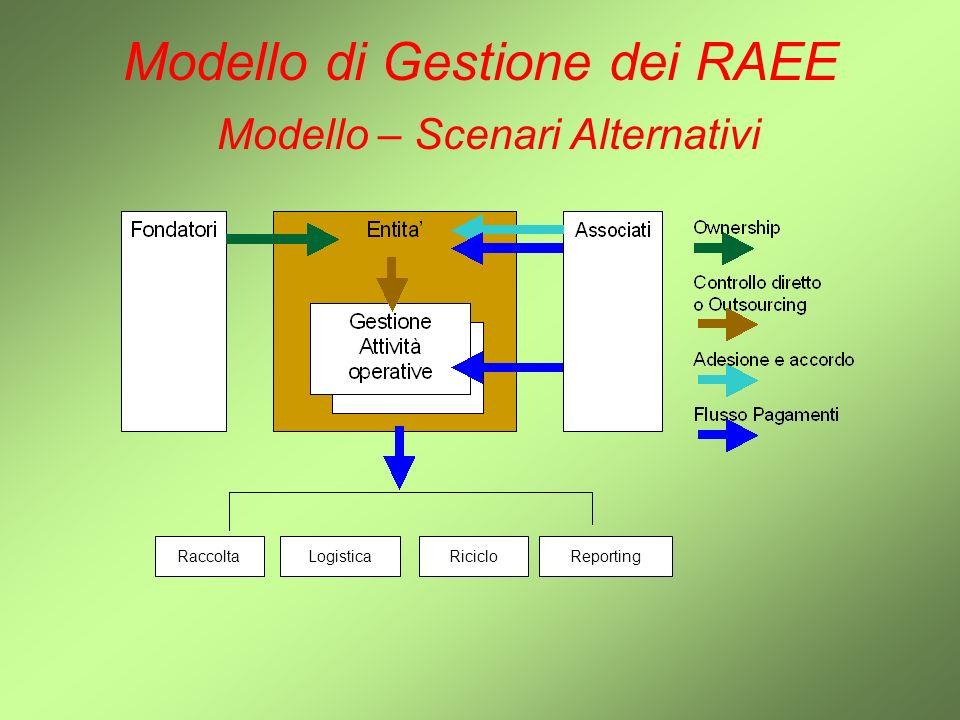Modello di Gestione dei RAEE Modello – Scenari Alternativi