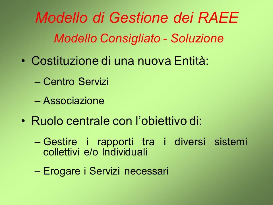 Modello di Gestione dei RAEE Modello Consigliato - Soluzione