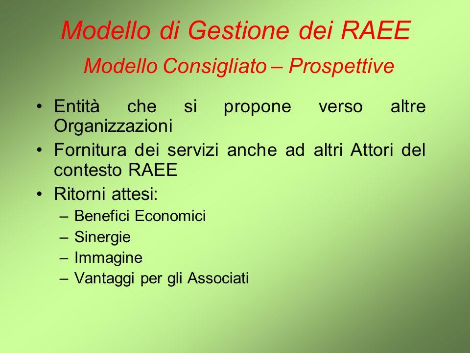 Modello di Gestione dei RAEE Modello Consigliato – Prospettive