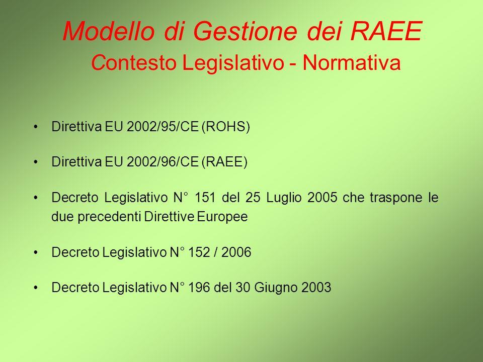 Modello di Gestione dei RAEE Contesto Legislativo - Normativa