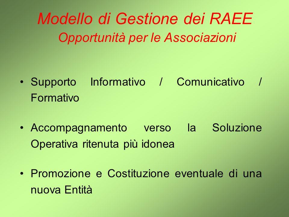 Modello di Gestione dei RAEE Opportunità per le Associazioni