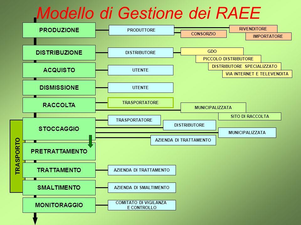 Modello di Gestione dei RAEE