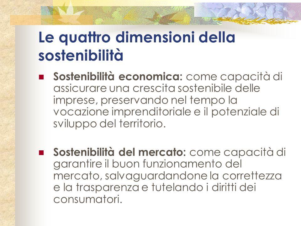 Le quattro dimensioni della sostenibilità