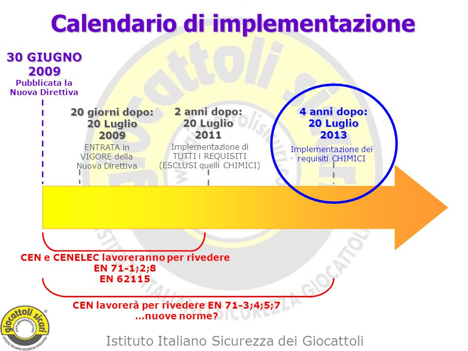 Calendario di implementazione