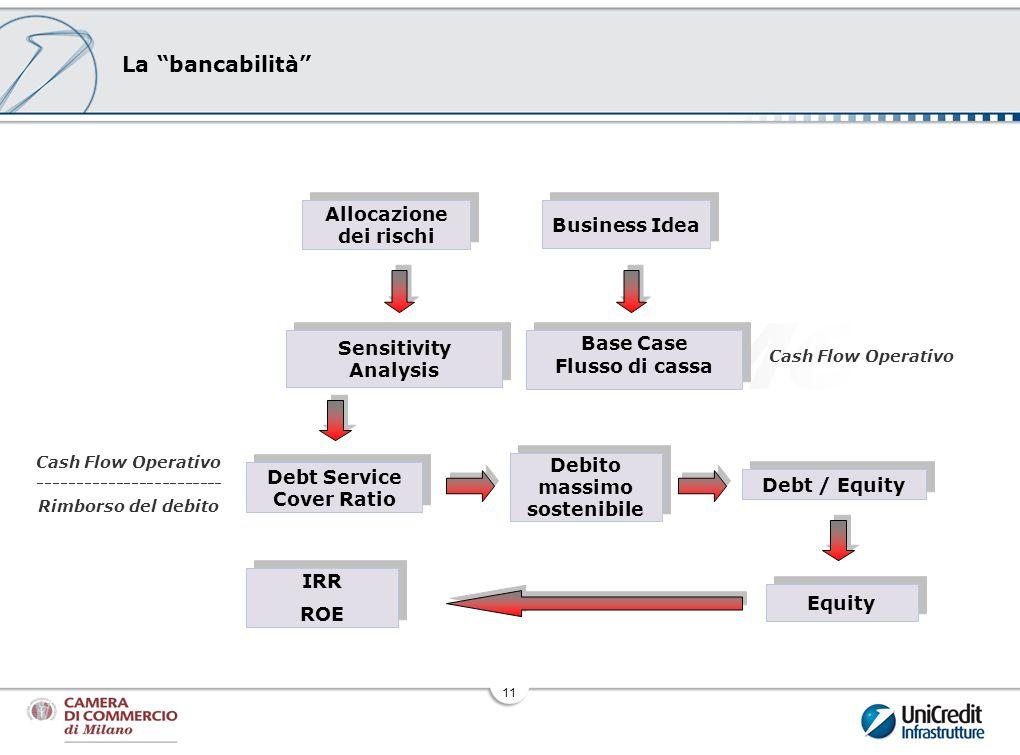 BMC La bancabilità Allocazione dei rischi Business Idea