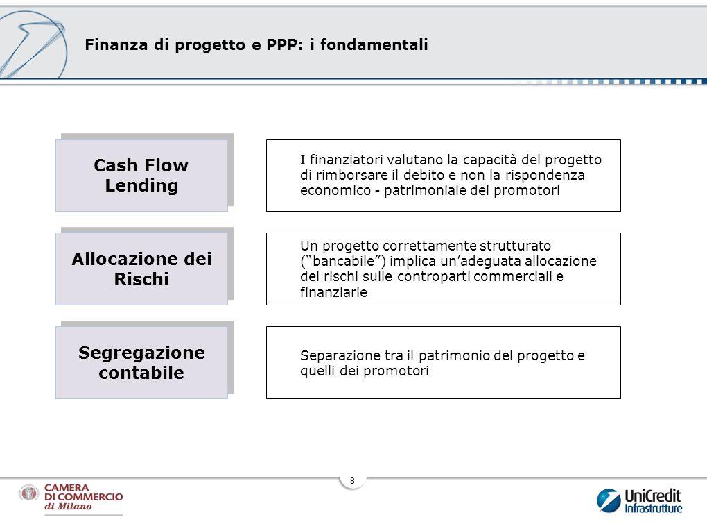 Finanza di progetto e PPP: i fondamentali