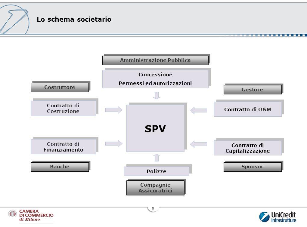 SPV Lo schema societario Amministrazione Pubblica Concessione