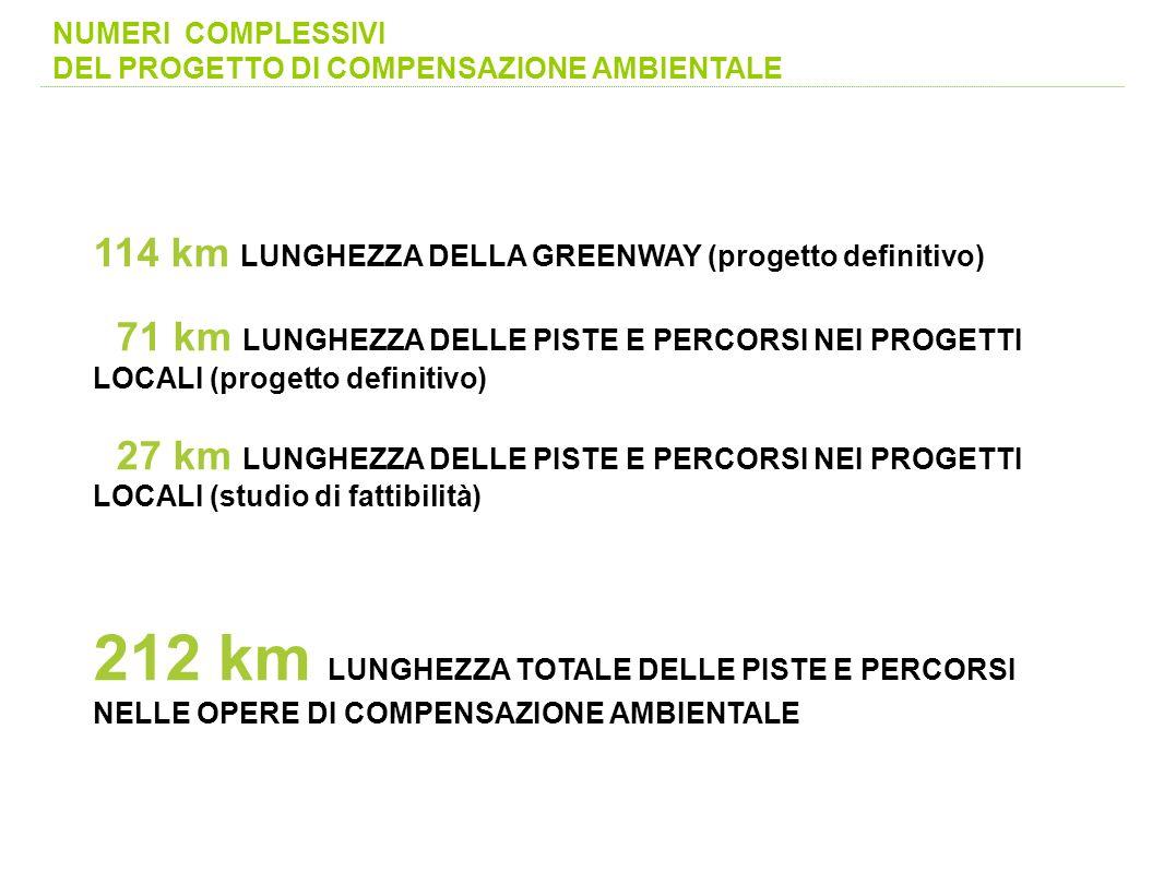NUMERI COMPLESSIVI DEL PROGETTO DI COMPENSAZIONE AMBIENTALE. 114 km LUNGHEZZA DELLA GREENWAY (progetto definitivo)