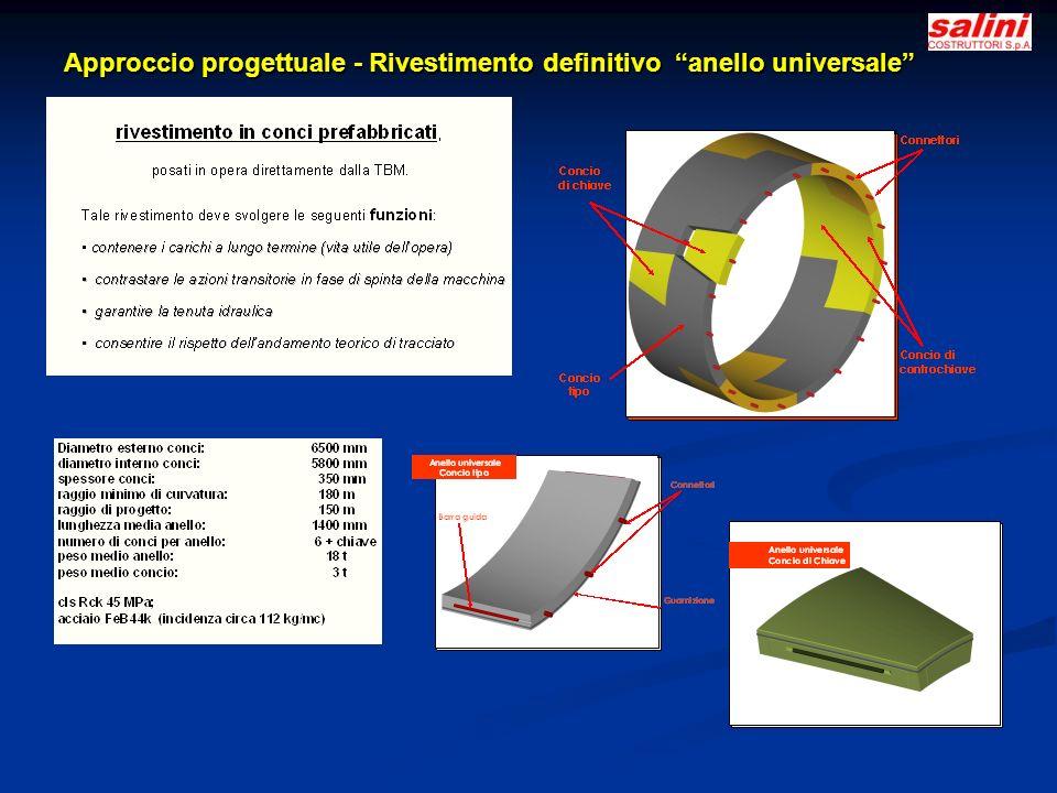 Approccio progettuale - Rivestimento definitivo anello universale