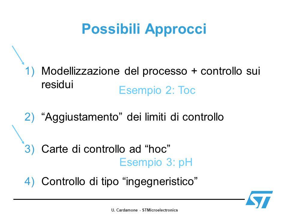 U. Cardamone - STMicroelectronics
