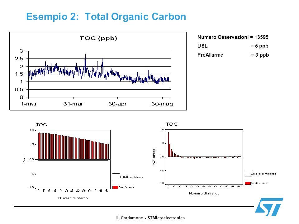 Esempio 2: Total Organic Carbon