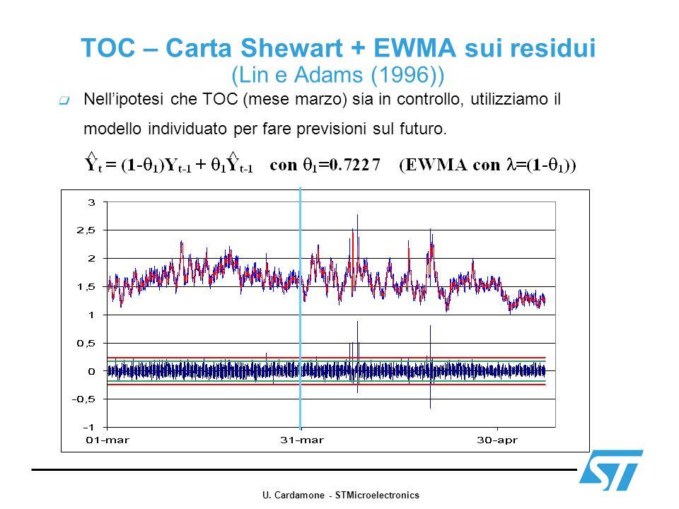 TOC – Carta Shewart + EWMA sui residui (Lin e Adams (1996))