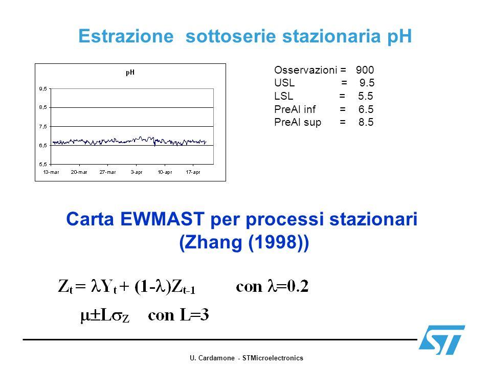 Estrazione sottoserie stazionaria pH