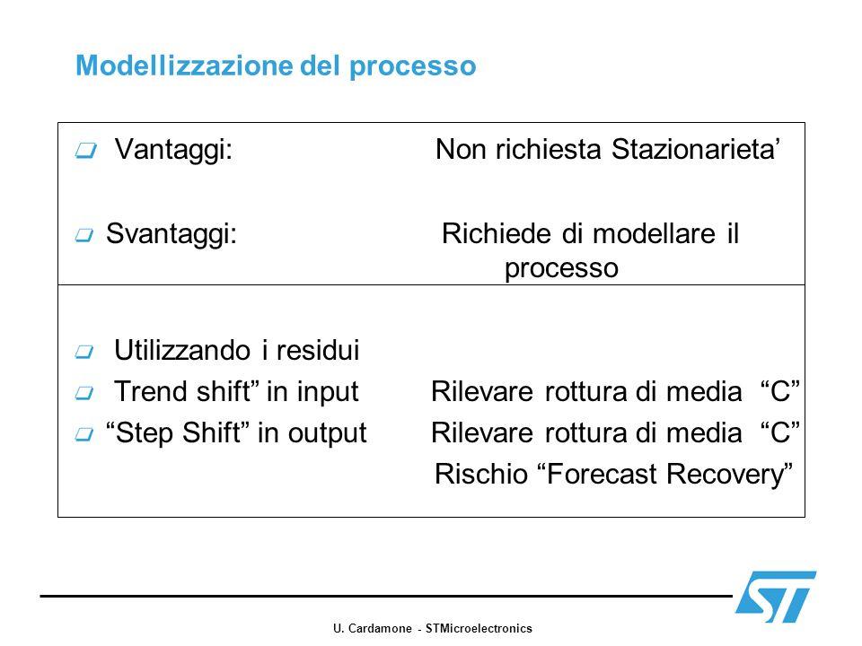 Modellizzazione del processo