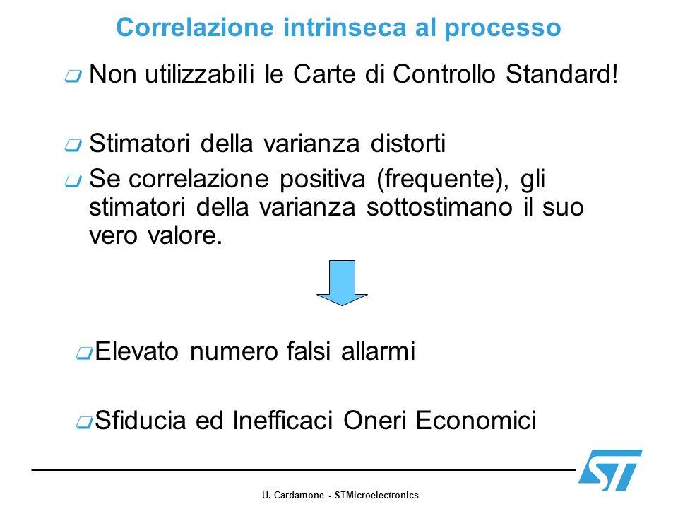 Correlazione intrinseca al processo