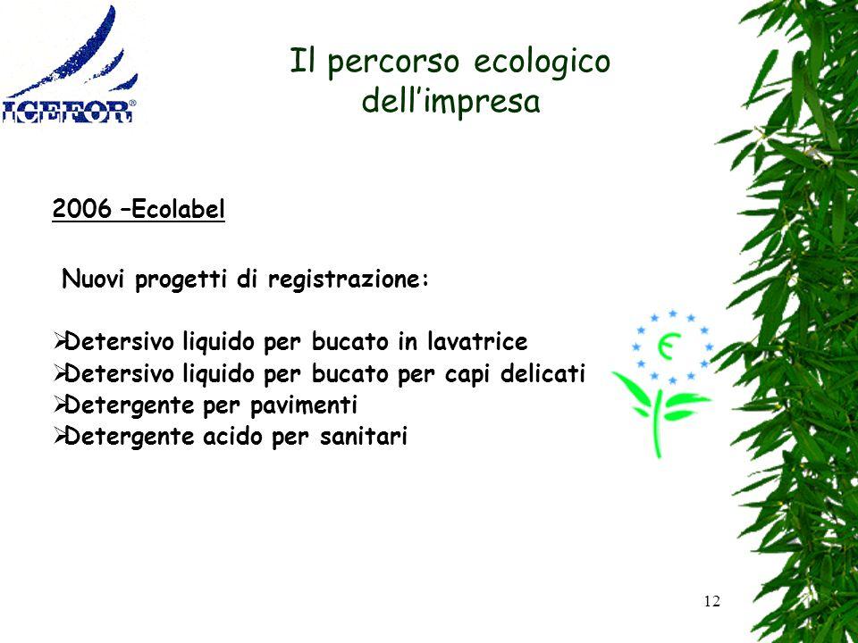 Il percorso ecologico dell'impresa