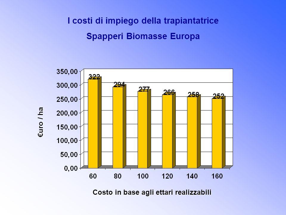 I costi di impiego della trapiantatrice Spapperi Biomasse Europa