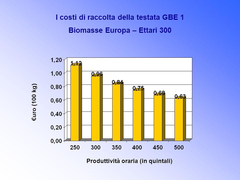 I costi di raccolta della testata GBE 1 Biomasse Europa – Ettari 300