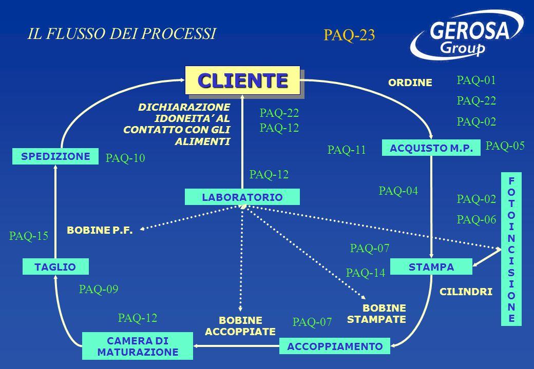 CLIENTE IL FLUSSO DEI PROCESSI PAQ-23 PAQ-01 PAQ-22 PAQ-22 PAQ-12