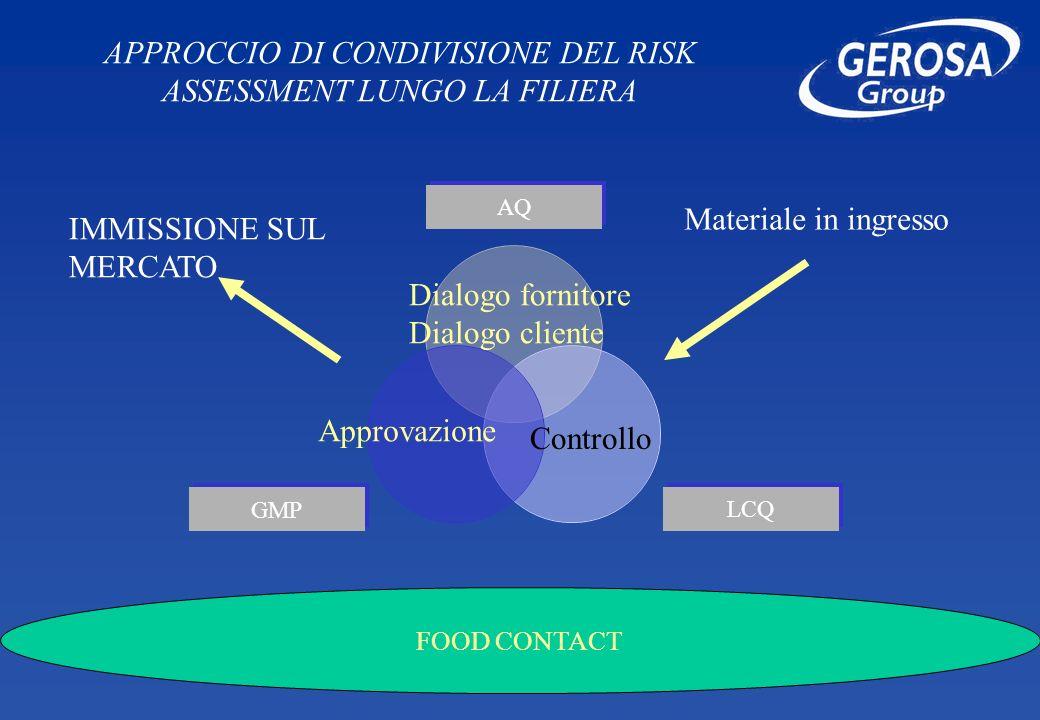 APPROCCIO DI CONDIVISIONE DEL RISK ASSESSMENT LUNGO LA FILIERA