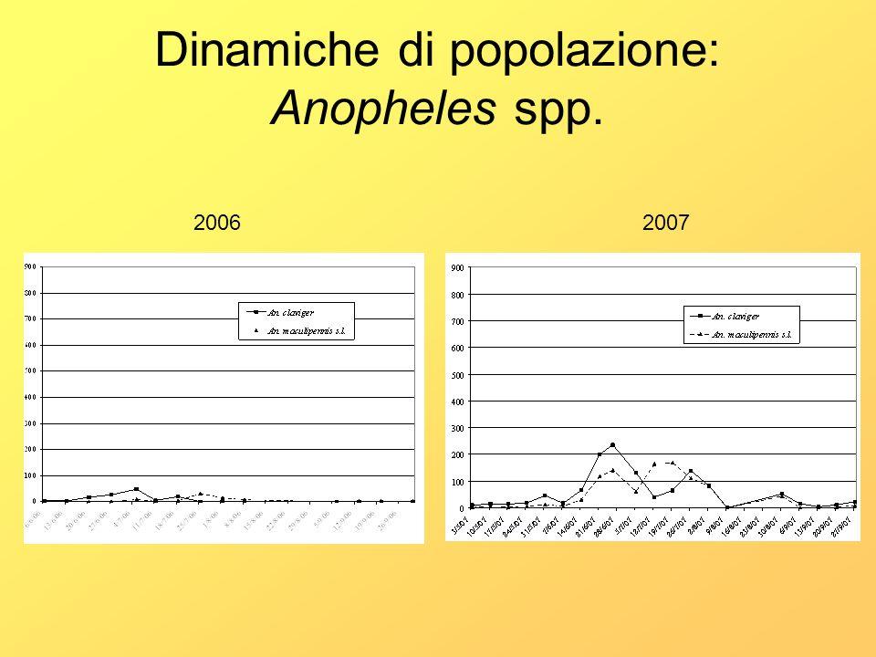 Dinamiche di popolazione: Anopheles spp.