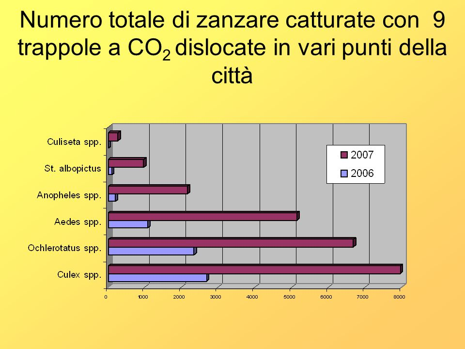 Numero totale di zanzare catturate con 9 trappole a CO2 dislocate in vari punti della città