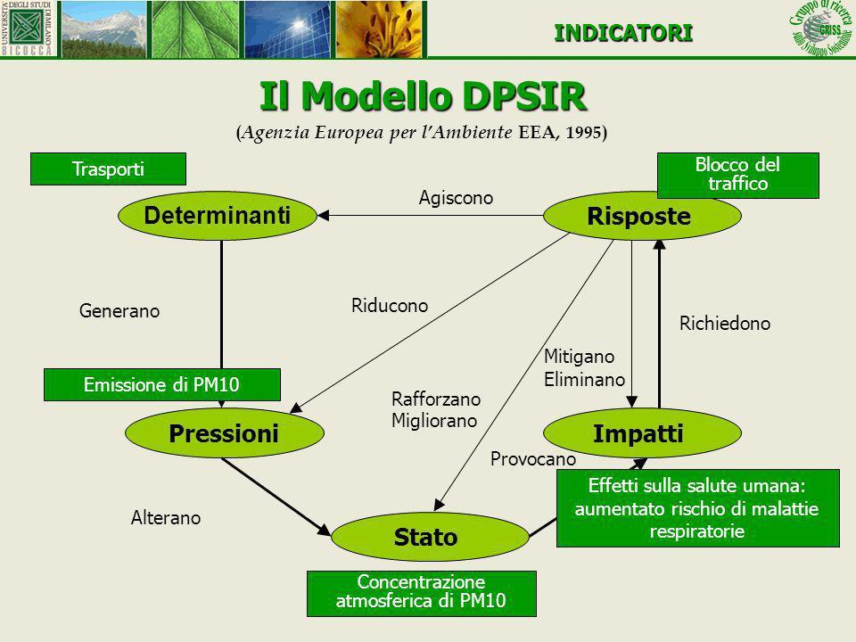Il Modello DPSIR (Agenzia Europea per l'Ambiente EEA, 1995)