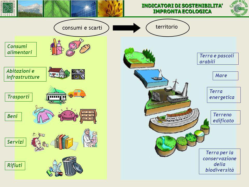 sullo Sviluppo Sostenibile