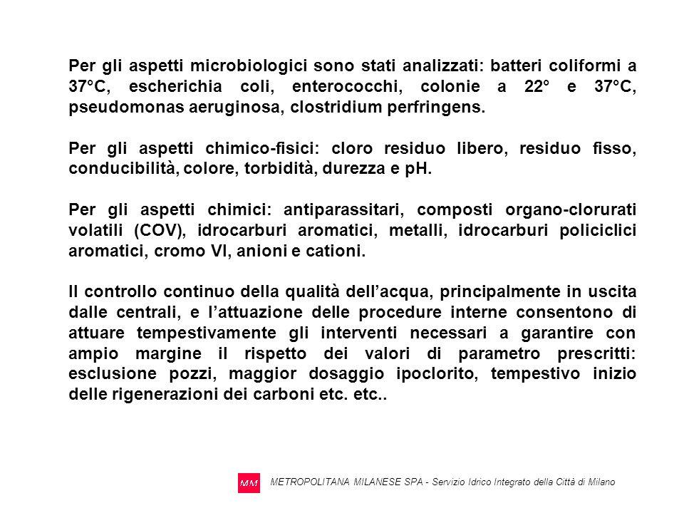 Per gli aspetti microbiologici sono stati analizzati: batteri coliformi a 37°C, escherichia coli, enterococchi, colonie a 22° e 37°C, pseudomonas aeruginosa, clostridium perfringens.