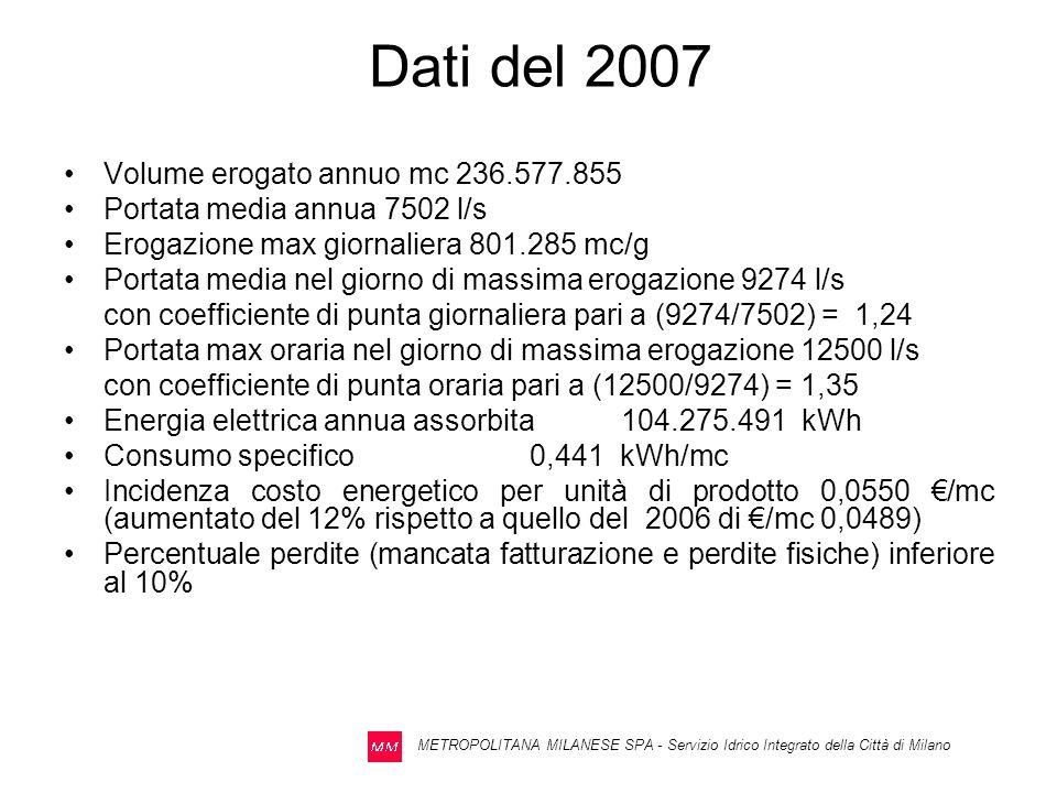 Dati del 2007 Volume erogato annuo mc 236.577.855
