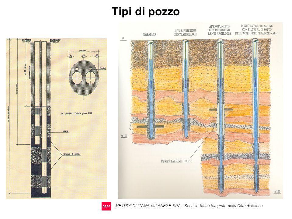 Tipi di pozzo METROPOLITANA MILANESE SPA - Servizio Idrico Integrato della Città di Milano
