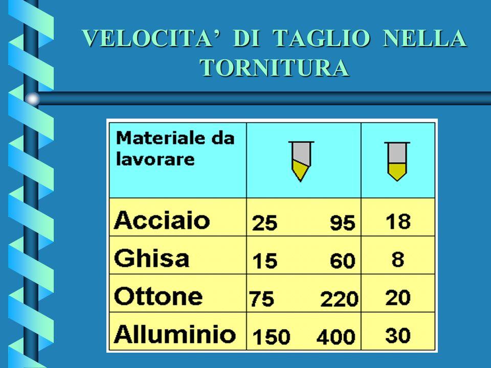 VELOCITA' DI TAGLIO NELLA TORNITURA