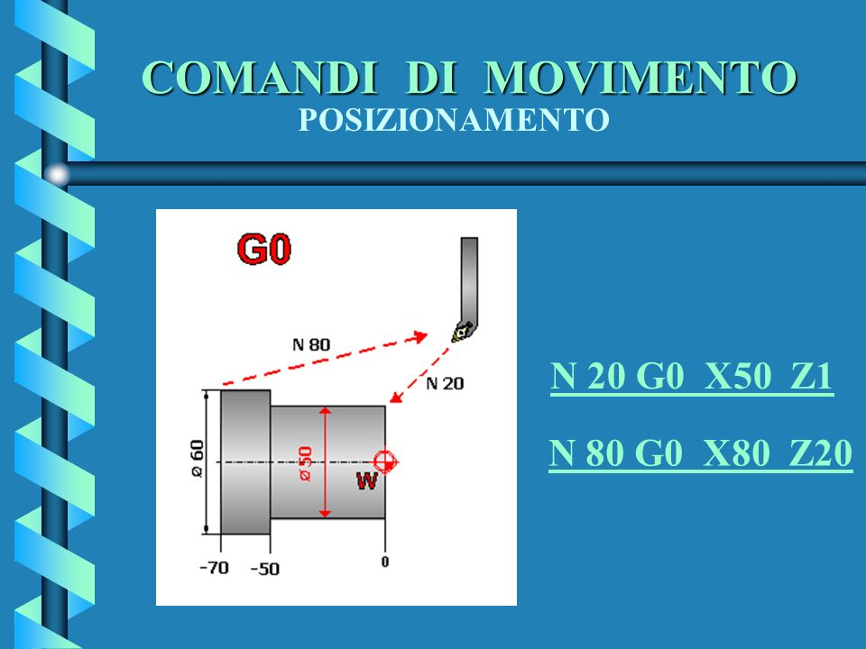 COMANDI DI MOVIMENTO POSIZIONAMENTO N 20 G0 X50 Z1 N 80 G0 X80 Z20